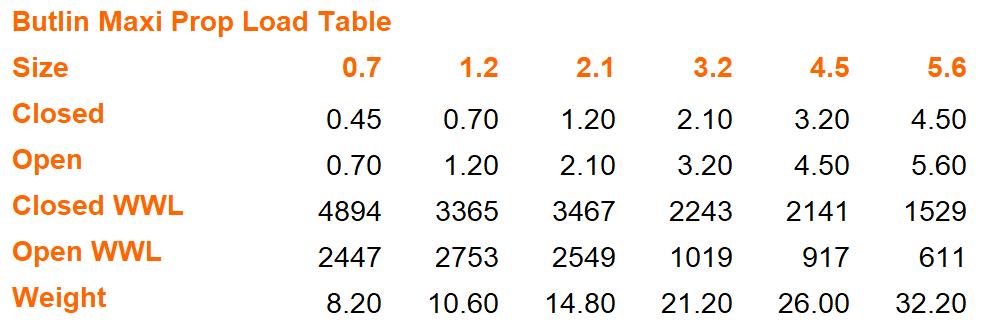 Butlin Maxi Prop Load Table